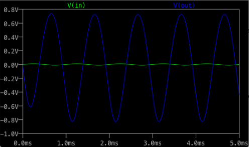 LTSpice_Amp_Graph.png